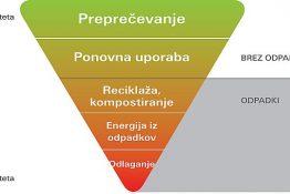 odpadki_piramida